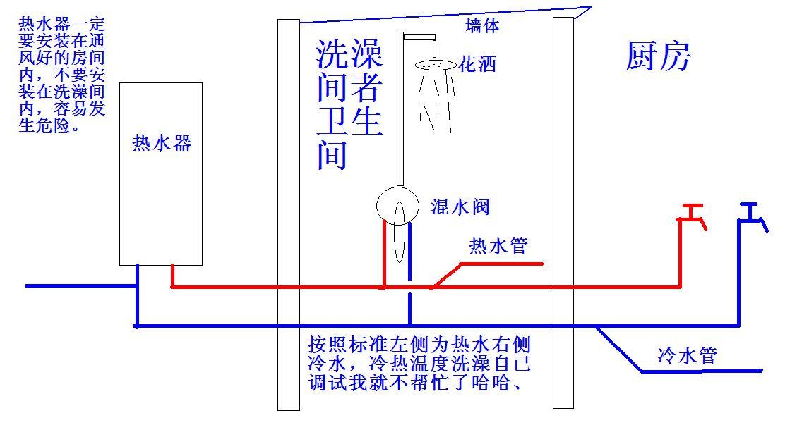 燃气热水器属于即开即有热水,您接个混水阀门就可以了,想用热水就热图片