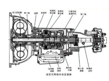 而自动变速箱at是由液力变扭器,行星齿轮和液压操纵系统组成,通过液力图片
