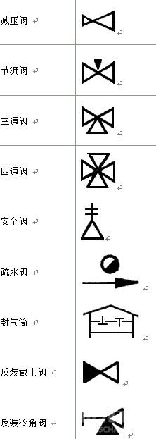 绘图时如何用符号表示水泵,球阀,电磁阀等?图片