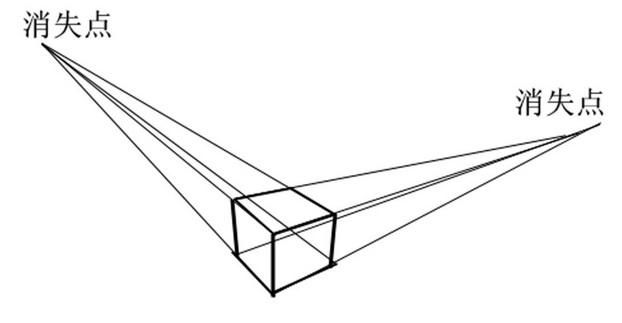 两点透视图中正方体的画法,急!
