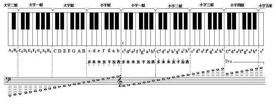看钢琴谱完全不知道手应该放哪儿