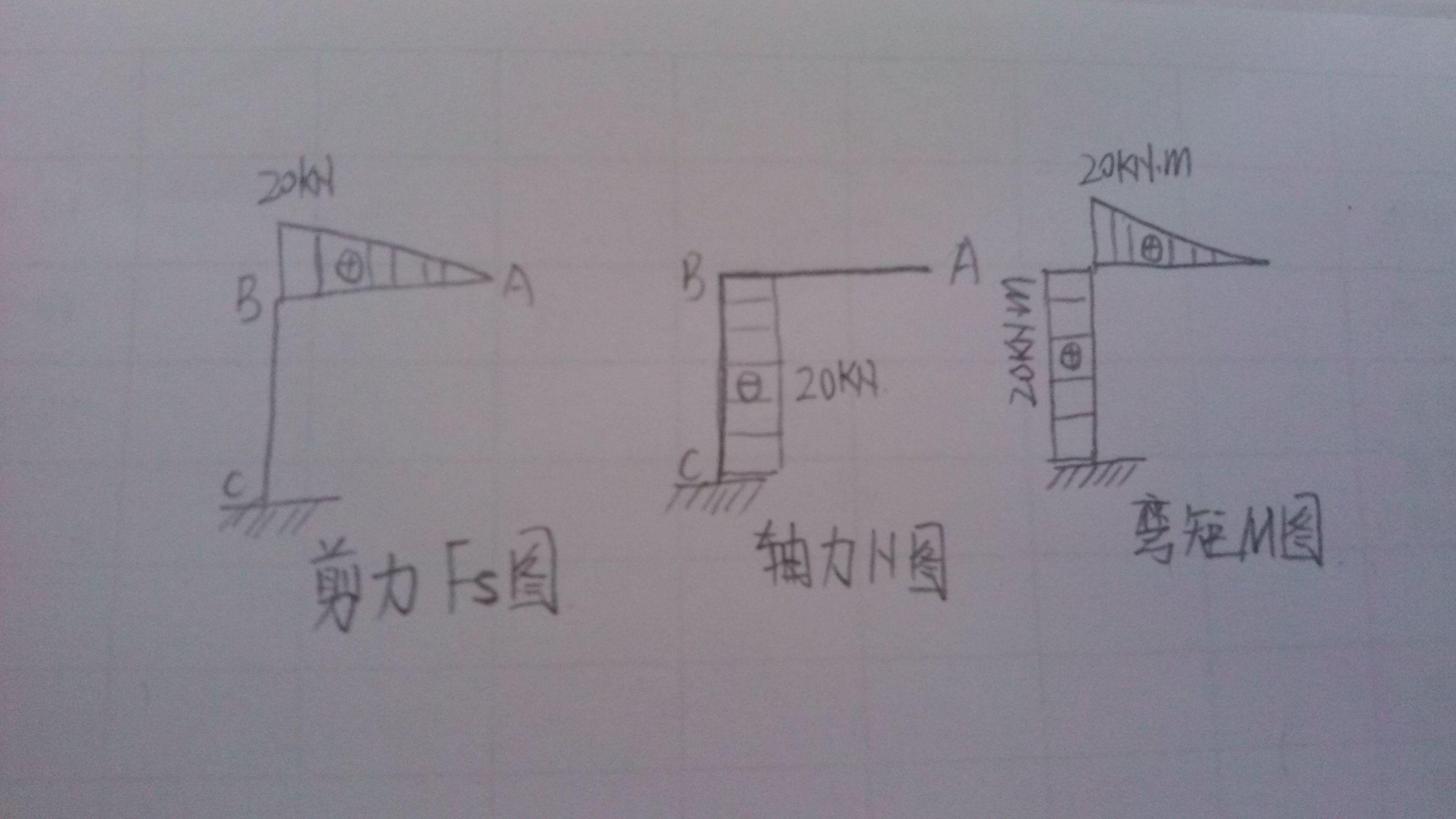 求大神帮忙画出结构图中的,,剪力 轴力 弯距