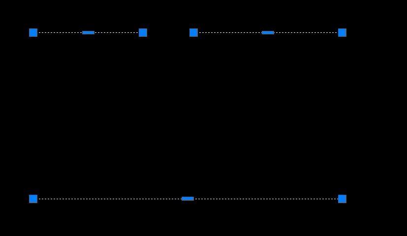 cad中将两条共线不合并的线段拉伸为一条线?三维cad怎么v中将米8相连图片