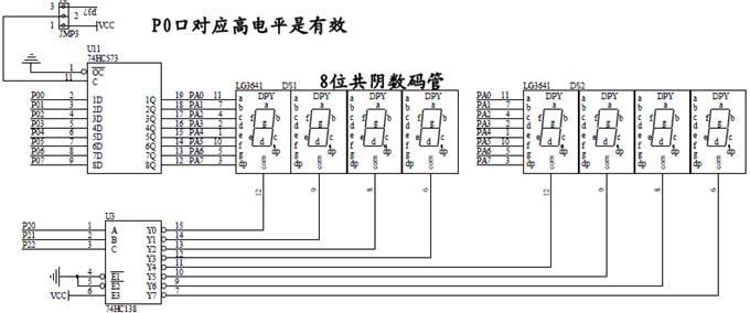 数码管连接电路如图1所示,P0口输出码型,P2口输出位选。锁存器74HC573起驱动作用,提供驱动电流供数码管发光。译码器74HC138将位选地址转换成位选信号,例如当前是第5个数码管显示,那么P2口输出位选地址05H,译码器输入CBA=110,输出位选信号Y7-Y0=11101111,其中Y5=0,第5个数码管选通并显示,其它数码管不显示。实验时将J6的左边两个引脚针(1和2)用跳冒连接,锁存器11脚接VCC,关闭锁存功能。 数码管显示方式为动态扫描方式,当P0口送第一个数0的码型到锁存器时,P2送位选