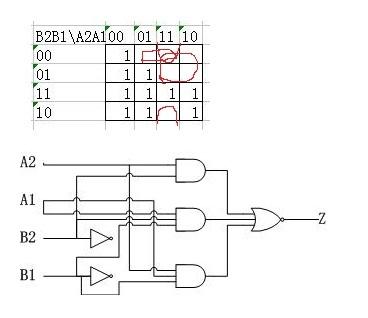 设计一个组合逻辑电路,该电路输入端接收两个2位二进制数a=a2a1,b=b2b