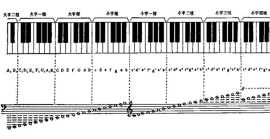 """高音谱号下加一线的do,就是中央c,音名应是""""c1""""(表示小字一组的do)"""