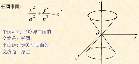南京装仺+���XZ�X_曲面z=根号下x^2 y^2是什么