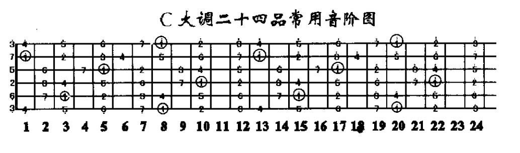 吉他的简谱七个音都是几弦几品?