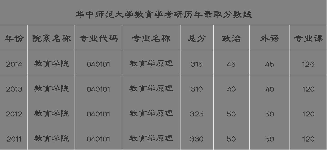 请问华中师范大学教育学原理专业近几年的考研分数线.