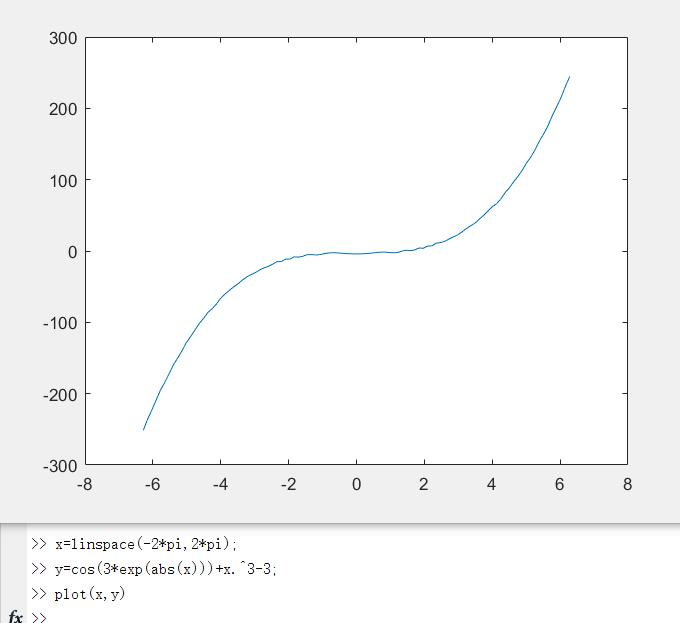 用matlab绘制程序=cos3e^|x|+x^3-3的校园该如函数的景观设计背景图片
