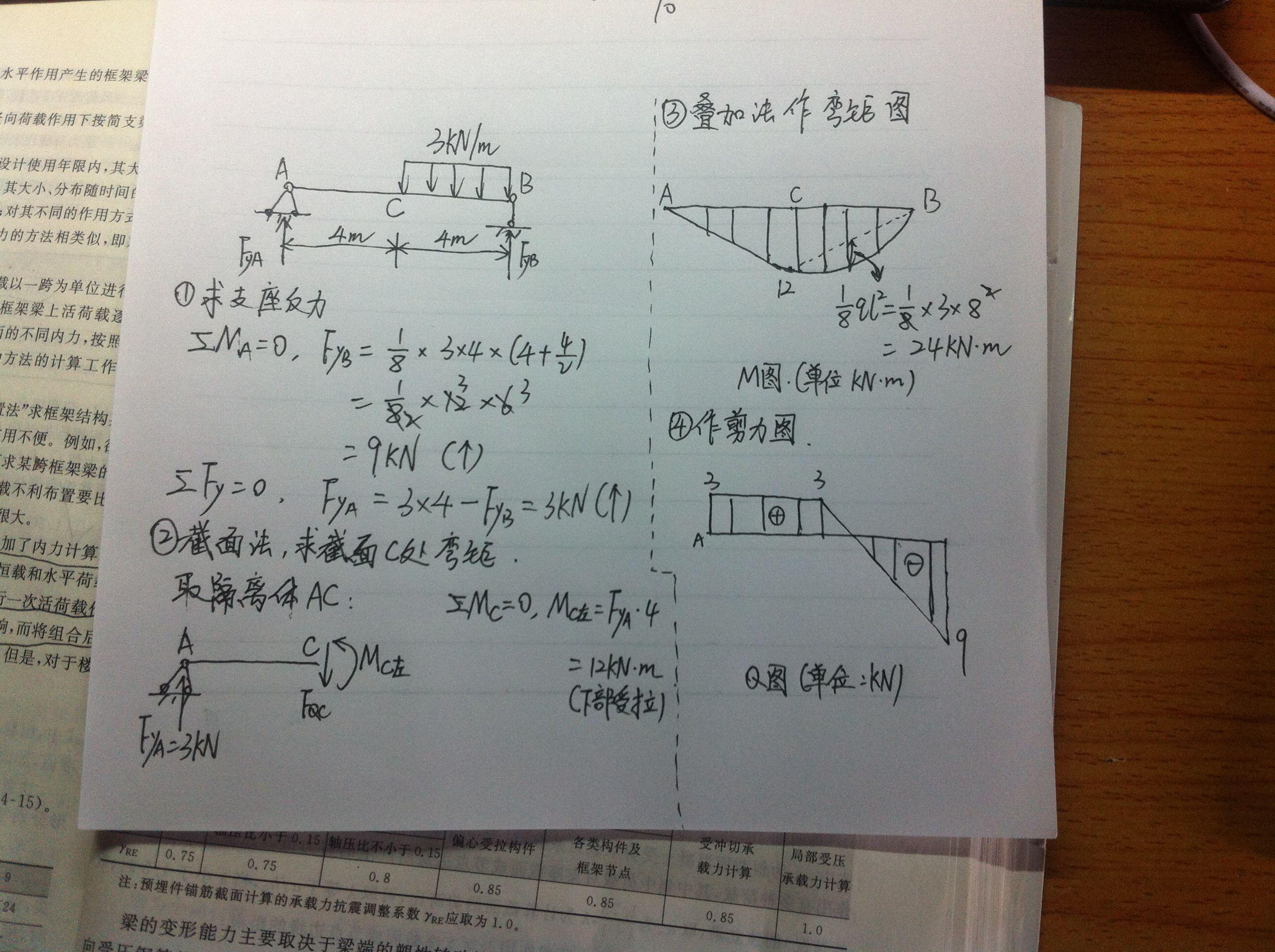 帮我画一下结构力学的 内力图?不知怎么画的 急求