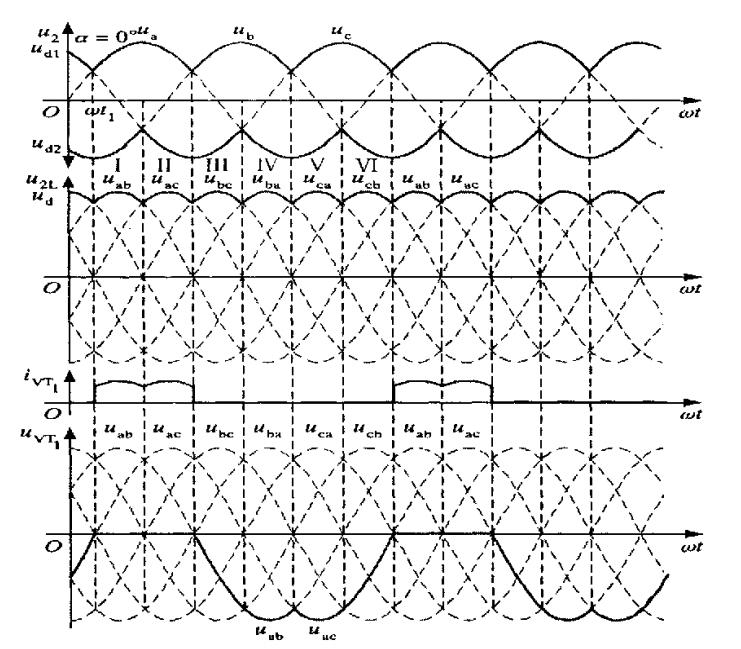 谁能给我画三相全控整流当α=0° 30° 60° 90°带阻感负载时的波形