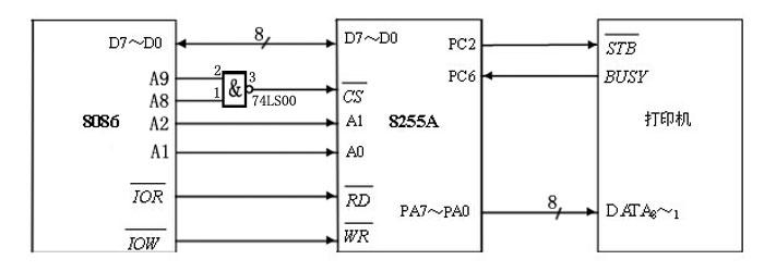 8255a是51系列单片机外围扩展电路,可以用来做并口输出,驱动打印机.