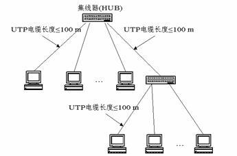 wangbasenvshiping_请看图片,这是10base-t以太网,图中2个集线器结构表示