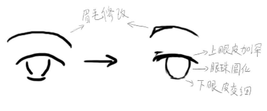 动漫人物眼睛怎么画(图)