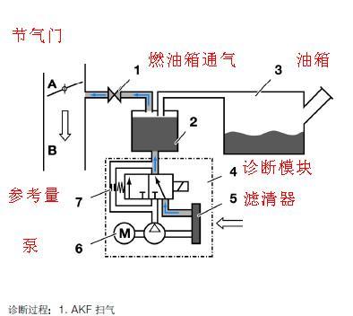 谁有宝马n62发动机的燃油箱泄露诊断的系统简图?急用!图片