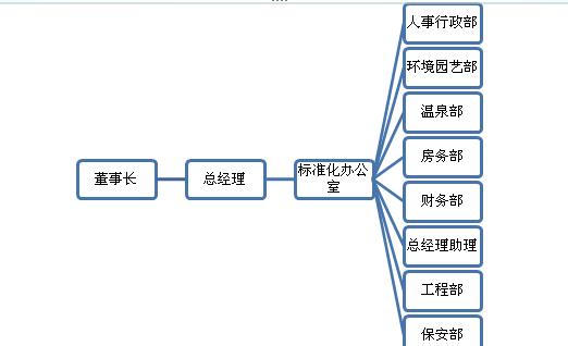 用word 怎么制作这个一个框架图啊