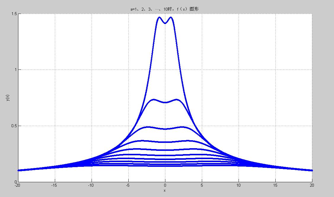 怎么用matlab画出函数图像.