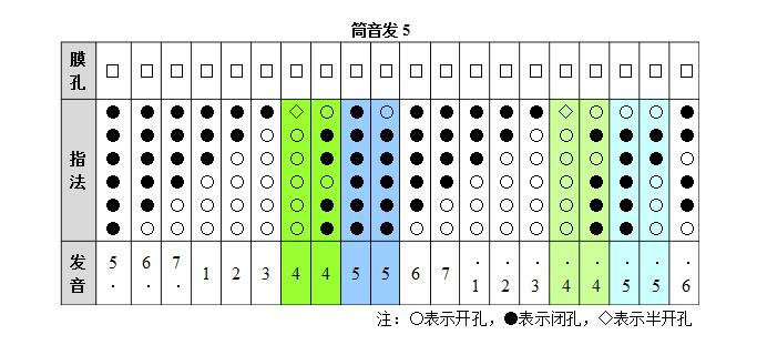 笛子指法图解六孔