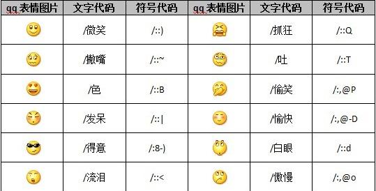微信公众帐号中使用的qq表情代码对照表.