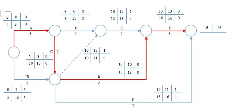按下表绘制双代号网络图,并计算时间参数,标出关键路线图片