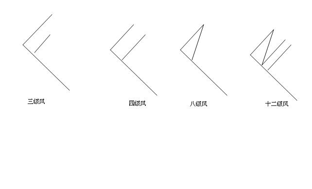 西北风3——4级,风力和风向用风向标怎么画_百度知道