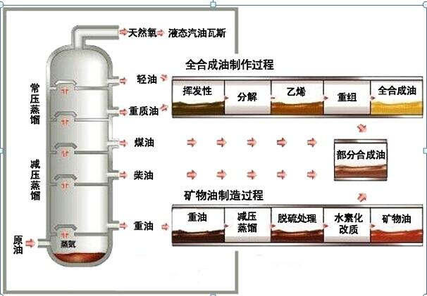 石油提炼_矿物油的提炼方法