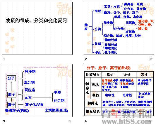 化学物质分类树状图图片