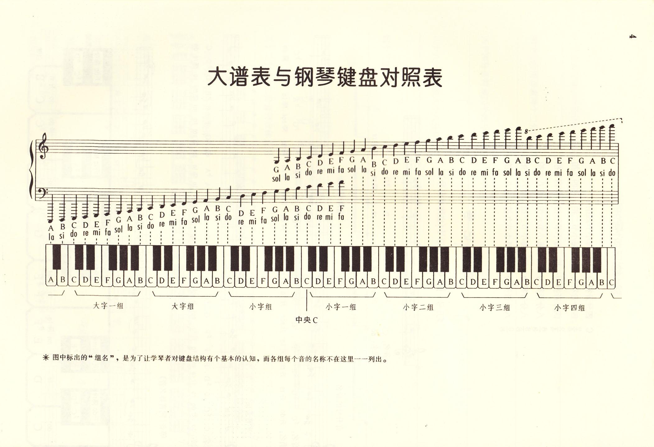 五线谱的低音谱号怎么看?