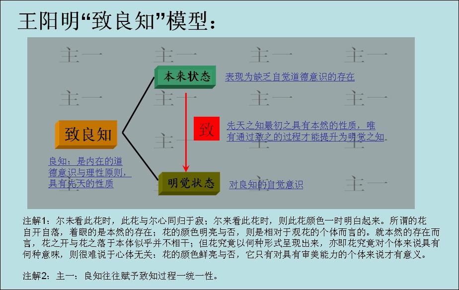 这是我总结的王阳明致良知的模型,希望对你有用,不要相信高中课本.