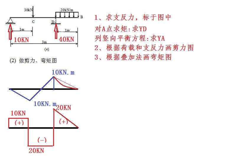 结构力学:计算图示结构,作弯矩图,剪力图和轴力图.