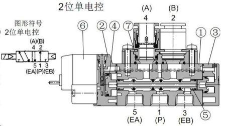 (就是电磁铁并不直接吸动阀杆(阀芯),而是打开一个内部气路来靠气压图片