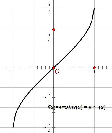 求����y�$9.���dy��y��9�y�_y=arcsinx的图像