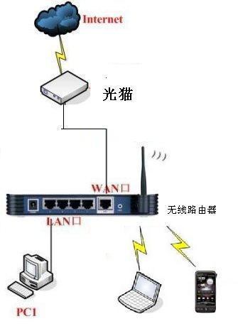 手机连接不上无线路由器,怎么设置路由器啊。