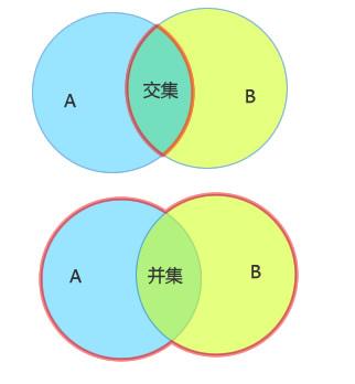 关于交集有如下性质 a∩b a,a∩b b,a∩a=a,a∩ = ,a∩b=b∩a 关于