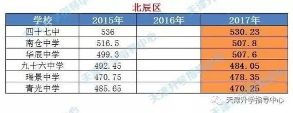 天津市北辰区96教学VS青光高中的中学中学,那质量第一梁山图片