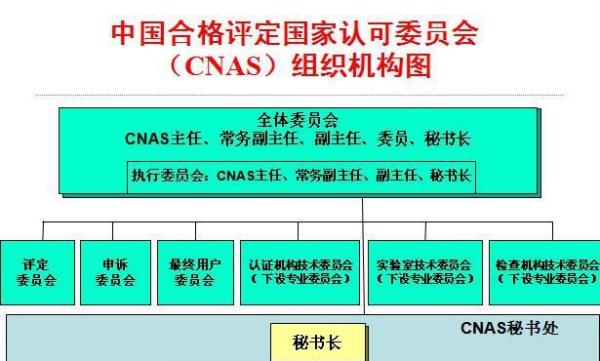 ISO17025 和CNAS區別