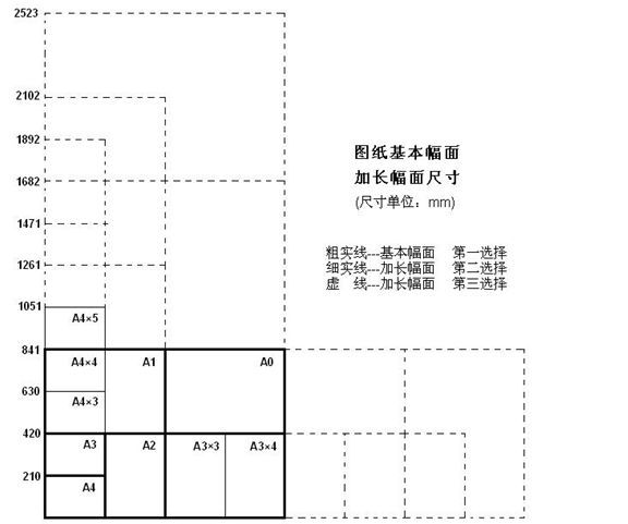 CAD图框中加长版CAD,分别折合A1图纸为多大chvf图纸图片