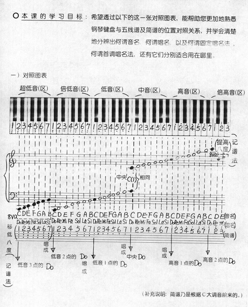 拔萝卜简谱音符