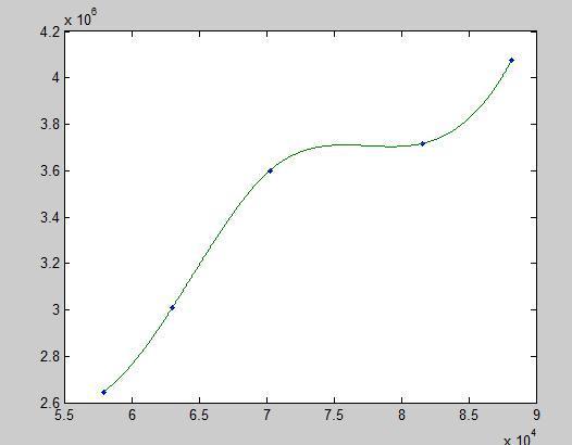 求教如下MatLab来绘制使用的曲线主页方华南理工大学建筑设计研究院函数图片