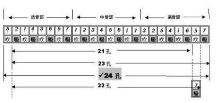 音阶排列是以c大调复音口琴为例: 演奏如下:   1,低音伴奏:口含七孔