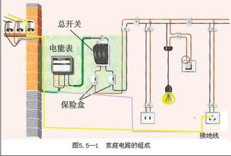 家庭电路一般是零接开关还是火线呢?假如用火线接电源