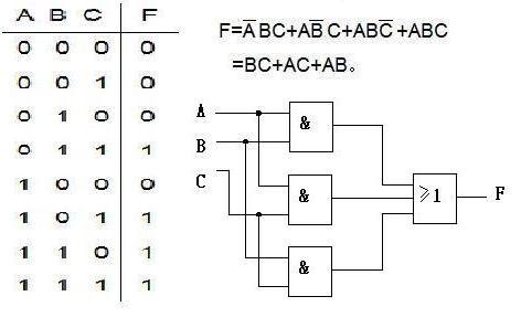 ls02设计一个三人表决器 2/用2输入与非门设计与图功能相同的逻辑电路