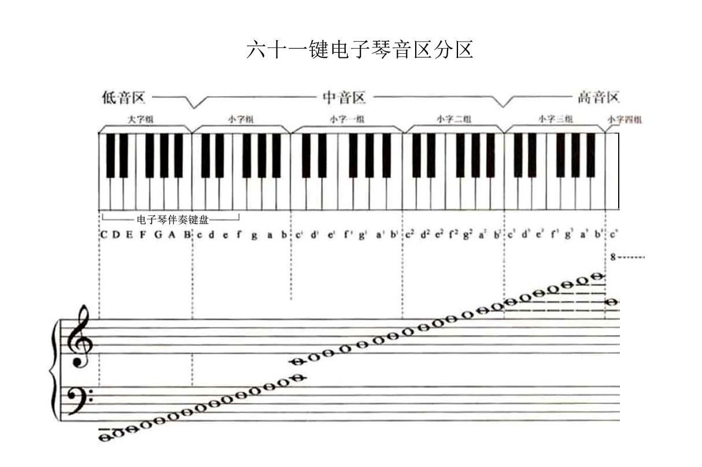 展开全部 61键电子琴有36个白键,25个黑键,其音域从大字组c到小字四图片