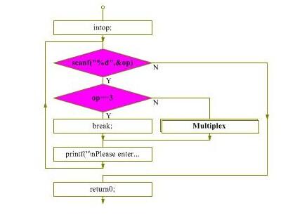 关于c语言的一个n-s结构化流程图,我有一些疑问. 下图