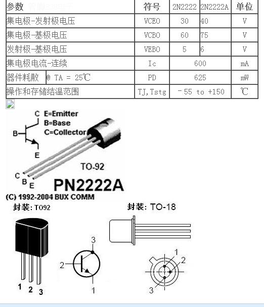 三极管,全称应为半导体三极管,也称双极型晶体管、晶体三极管,是一种控制电流的半导体器件其作用是把微弱信号放大成幅度值较大的电信号, 也用作无触点开关。 三极管是在一块半导体基片上制作两个相距很近的PN结,两个PN结把整块半导体分成三部分,中间部分是基区,两侧部分是发射区和集电区,排列方式有PNP和NPN两种。 2N2222/2N2222A 是一小功率NPN三极管。可与2N2907/2N2907A PNP管做互补对称管使用。 2N2222 电流增益带宽积(ft) 最小250MHZ 放大倍数 100-300