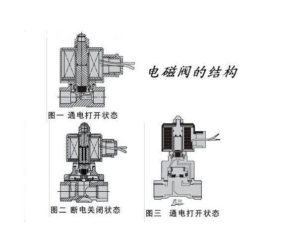 电磁阀的工作原理以及型号分类图片