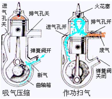 摩托车发动机结构图如下