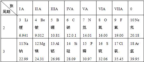核电荷数为3~18的元素的原子结构示意图等信息如下,请回答下列问题