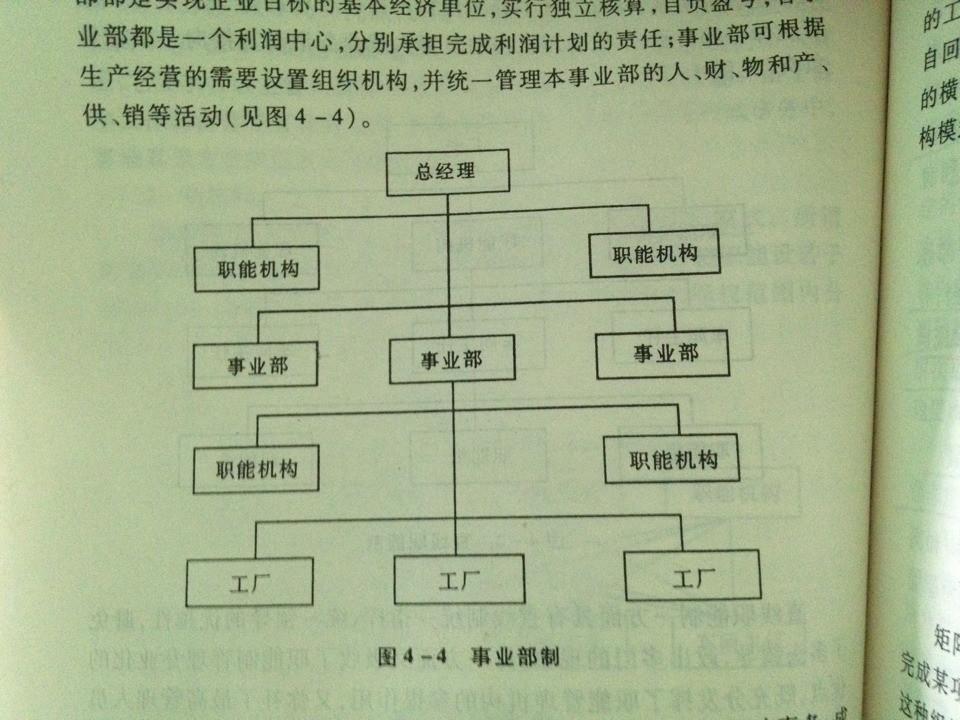 怎么在word2003中绘制各种组织结构图